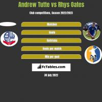 Andrew Tutte vs Rhys Oates h2h player stats