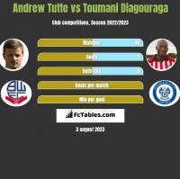 Andrew Tutte vs Toumani Diagouraga h2h player stats