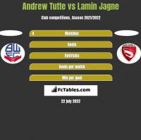 Andrew Tutte vs Lamin Jagne h2h player stats