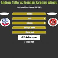 Andrew Tutte vs Brendan Sarpeng-Wiredu h2h player stats