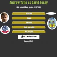 Andrew Tutte vs David Sesay h2h player stats