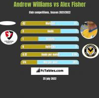 Andrew Williams vs Alex Fisher h2h player stats