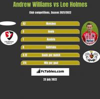 Andrew Williams vs Lee Holmes h2h player stats