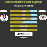 Andrew Williams vs Ben Seymour h2h player stats