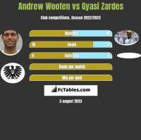 Andrew Wooten vs Gyasi Zardes h2h player stats
