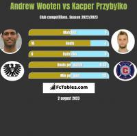 Andrew Wooten vs Kacper Przybylko h2h player stats