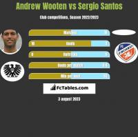 Andrew Wooten vs Sergio Santos h2h player stats