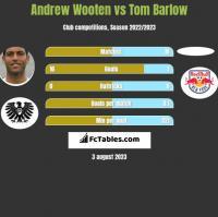 Andrew Wooten vs Tom Barlow h2h player stats