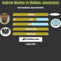 Andrew Wooten vs Mathias Joergensen h2h player stats