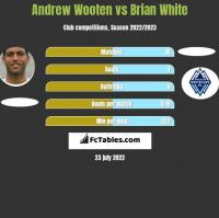 Andrew Wooten vs Brian White h2h player stats
