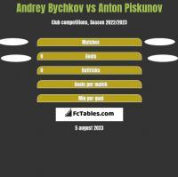 Andrey Bychkov vs Anton Piskunov h2h player stats