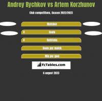 Andrey Bychkov vs Artem Korzhunov h2h player stats