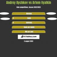 Andrey Bychkov vs Artem Vyatkin h2h player stats