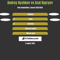 Andrey Bychkov vs Azat Bayryev h2h player stats