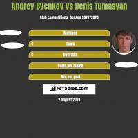 Andrey Bychkov vs Denis Tumasyan h2h player stats