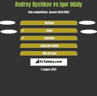 Andrey Bychkov vs Igor Udaly h2h player stats