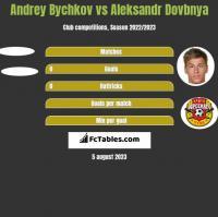 Andrey Bychkov vs Aleksandr Dovbnya h2h player stats