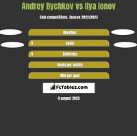 Andrey Bychkov vs Ilya Ionov h2h player stats