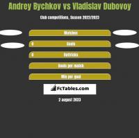Andrey Bychkov vs Vladislav Dubovoy h2h player stats
