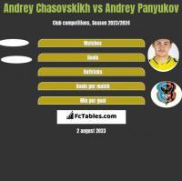 Andrey Chasovskikh vs Andrey Panyukov h2h player stats