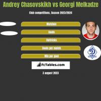 Andrey Chasovskikh vs Georgi Melkadze h2h player stats