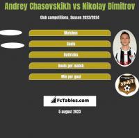 Andrey Chasovskikh vs Nikolay Dimitrov h2h player stats
