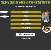 Andrey Chasovskikh vs Pavel Pogrebnyak h2h player stats