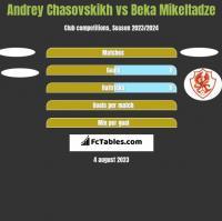 Andrey Chasovskikh vs Beka Mikeltadze h2h player stats