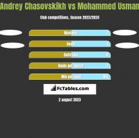 Andrey Chasovskikh vs Mohammed Usman h2h player stats