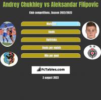 Andrey Chukhley vs Aleksandar Filipovic h2h player stats