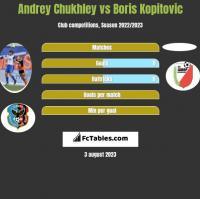 Andrey Chukhley vs Boris Kopitovic h2h player stats