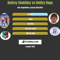 Andrey Chukhley vs Dmitry Baga h2h player stats