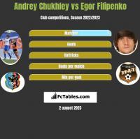 Andrey Chukhley vs Egor Filipenko h2h player stats