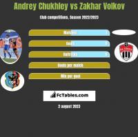 Andrey Chukhley vs Zakhar Volkov h2h player stats
