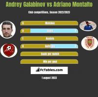 Andrey Galabinov vs Adriano Montalto h2h player stats