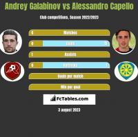Andrey Galabinov vs Alessandro Capello h2h player stats