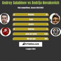 Andrey Galabinov vs Andrija Novakovich h2h player stats