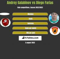 Andrey Galabinov vs Diego Farias h2h player stats