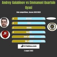 Andrey Galabinov vs Emmanuel Quartsin Gyasi h2h player stats