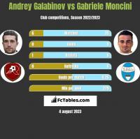 Andrey Galabinov vs Gabriele Moncini h2h player stats