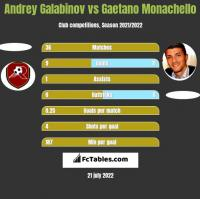 Andrey Galabinov vs Gaetano Monachello h2h player stats