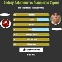 Andrey Galabinov vs Gianmarco Zigoni h2h player stats