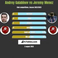 Andrey Galabinov vs Jeremy Menez h2h player stats