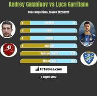 Andrey Galabinov vs Luca Garritano h2h player stats