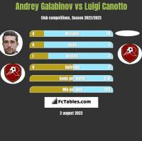 Andrey Galabinov vs Luigi Canotto h2h player stats