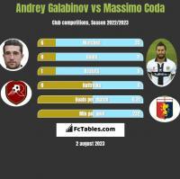 Andrey Galabinov vs Massimo Coda h2h player stats