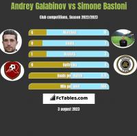 Andrey Galabinov vs Simone Bastoni h2h player stats