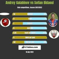 Andrey Galabinov vs Sofian Bidaoui h2h player stats
