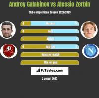 Andrey Galabinov vs Alessio Zerbin h2h player stats