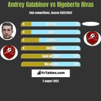 Andrey Galabinov vs Rigoberto Rivas h2h player stats